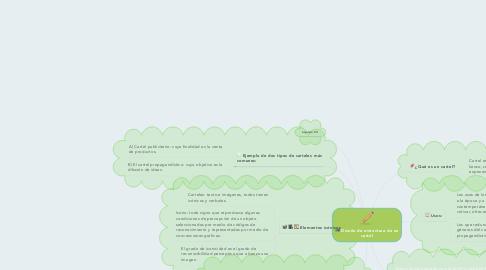 Mind Map: Diseño de estructura de un cartel