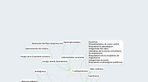 Mind Map: cardio