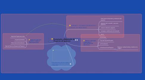 Mind Map: Formulación y Elaboración de Proyectos de Ingeniería