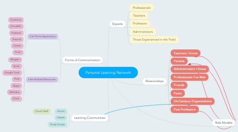 Mind Map: Personal Learning Network