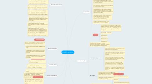 Mind Map: Unidad 7: endocrino