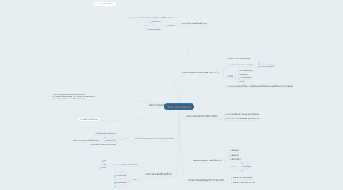 Mind Map: ประเภทของสารสนเทศ