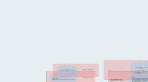 Mind Map: ประเภทของระบบสาระสนเทศ