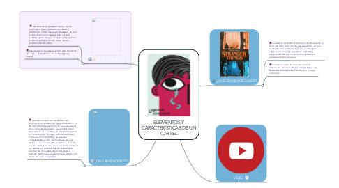 Mind Map: ELEMENTOS Y CARACTERÍSTICAS DE UN CARTEL