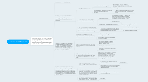 Mind Map: Research-Based Argument
