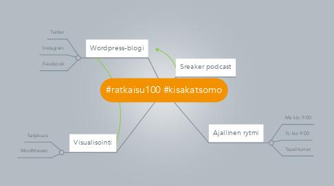 Mind Map: #ratkaisu100 #kisakatsomo
