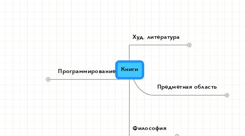 Mind Map: Книги