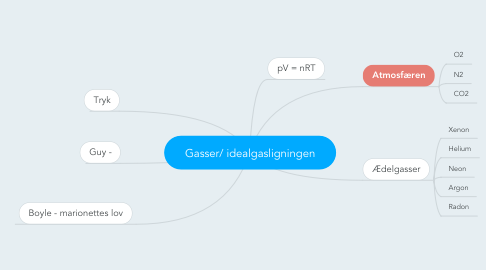 Mind Map: Gasser/ idealgasligningen