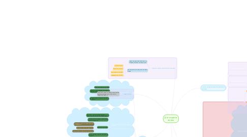 Mind Map: Дълготрайни активи