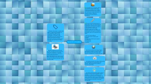Mind Map: Historia De La Estadistica