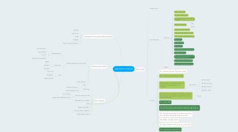 Mind Map: Application Planteur