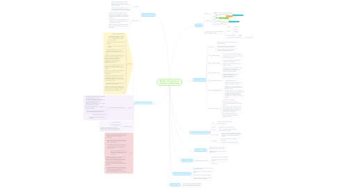 Mind Map: EPI 3ème : Arts et pouvoir, la tentation du modèle antique.