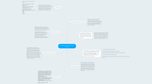 Mind Map: modelos de ciclos de vida de software