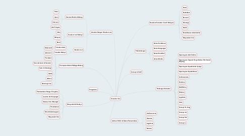 Mind Map: Tamadun Cina