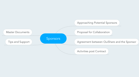 Mind Map: Sponsors
