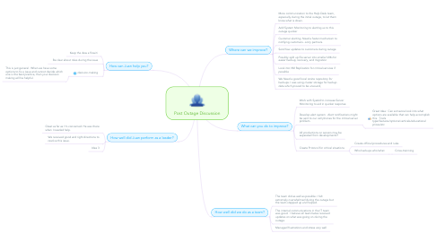 Mind Map: Post Outage Discussion