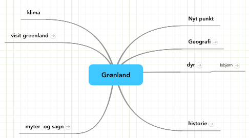 Mind Map: Grønland
