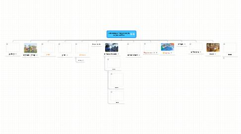 Mind Map: מקומות ציבוריים בסביבתנו- כללים וחוקים