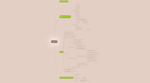 Mind Map: Ecogram