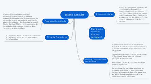 Mind Map: Diseño curricular