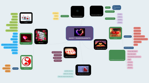 Mind Map: AMOR Y ENAMORAMIENTO