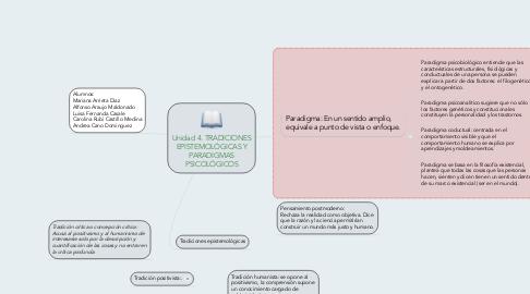 Mind Map: Unidad 4. TRADICIONES EPISTEMOLÓGICAS Y PARADIGMAS PSICOLÓGICOS