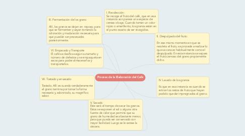 Mind Map: Proceso de la Elaboración del Café