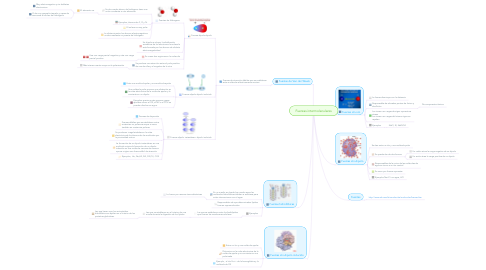 Mind Map: Fuerzas intermoleculares