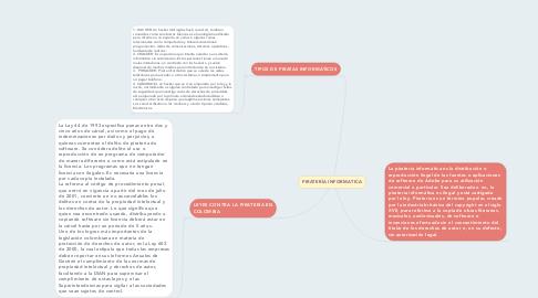 Mind Map: PIRATERÍA INFORMATICA