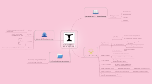 Mind Map: ANTECEDENTES DE LA   GESTALT