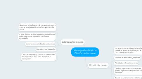Mind Map: Liderazgo distribuido vs. División de las tareas