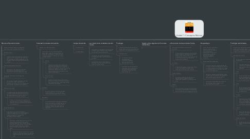 Mind Map: Unidad 1: Conceptos Básicos.
