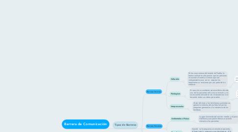 Mind Map: Barrera de Comunicación