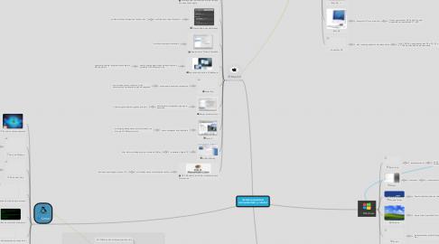Mind Map: Sistema operativo (computadora y celular)