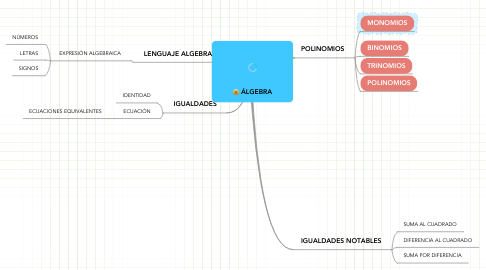 Mind Map: ÁLGEBRA