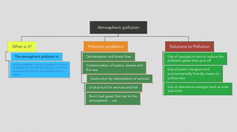 Mind Map: Atmospheric pollution