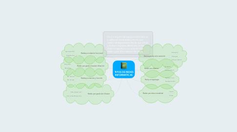 Mind Map: TIPOS DE REDES INFORMATICAS