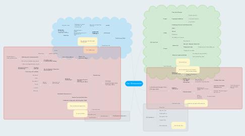Mind Map: Der Klimawandel