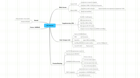 Mind Map: UZ Internet