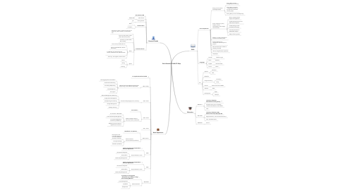 Mind Map: Boris Krause's Profile/CV Map