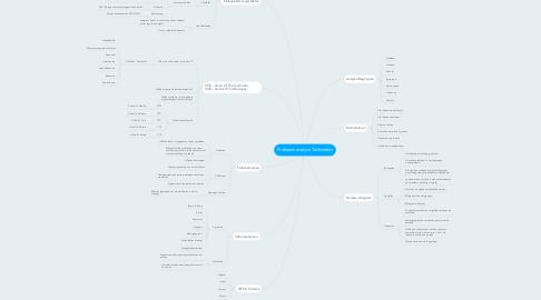 Mind Map: Probleemanalyse Technieken