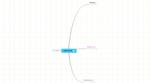 Mind Map: Business Page