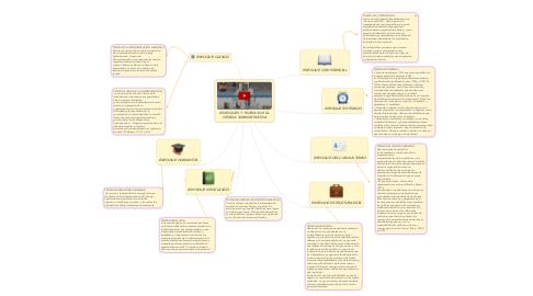 Mind Map: ENFOQUES Y TEORÍAS DE LA CIENCIA ADMINISTRATIVA
