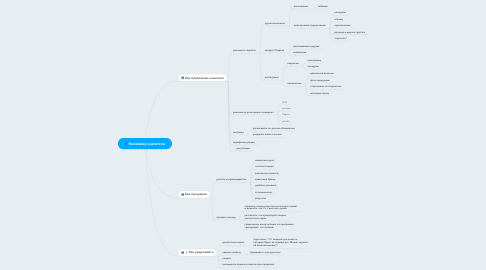 Mind Map: Конвейер клиентов