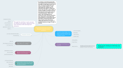 Mind Map: Five Senses Thematic Unit By: Marijean Wisted & Jordan Jacobson