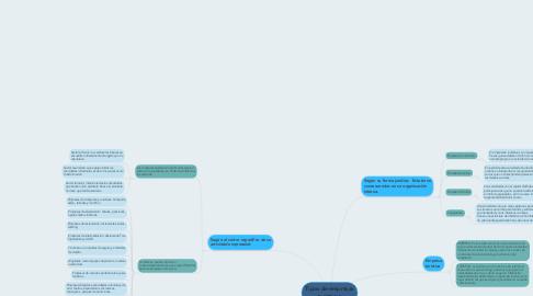 Mind Map: Tipos de empresas turisticas
