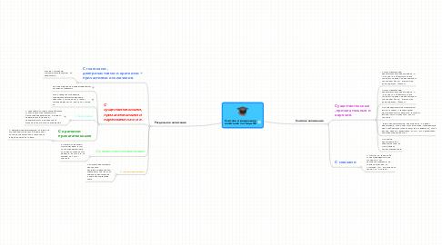 Mind Map: Слитное и раздельноенаписание частицы НЕ