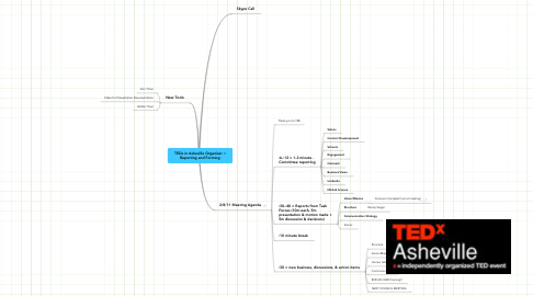 Mind Map: TEDx in Asheville Organizer :: Reporting and Forming