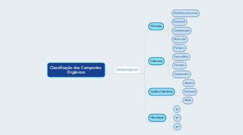 Mind Map: Classificação dos Compostos  Orgânicos