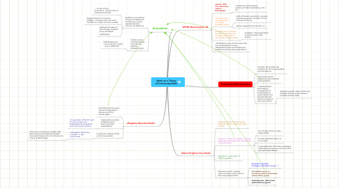 Mind Map: Notes on a Theory of Community Radio